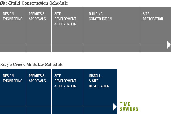 Why Mobile Modular Construction
